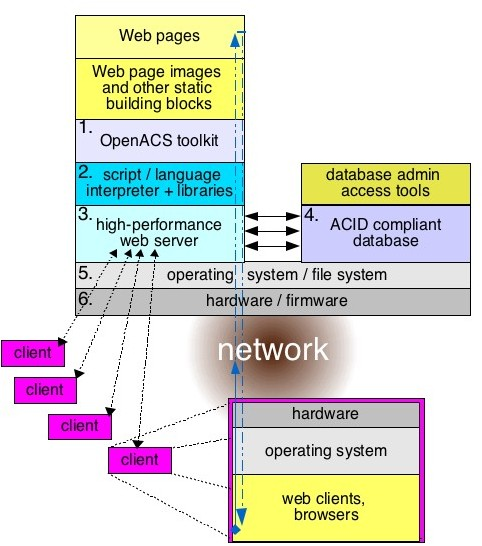 OpenACS System Chart