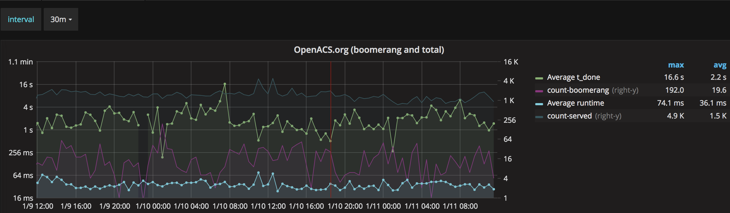 OpenACS performance 2 days